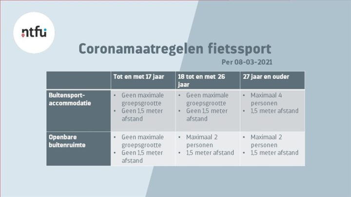 Wielersport en coronavirus (update 22 mei 2021)